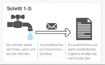 wasserqualitaet-produkte-schritte